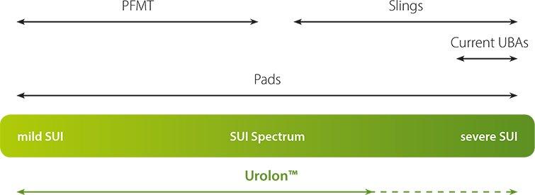 SUI-Spectrum
